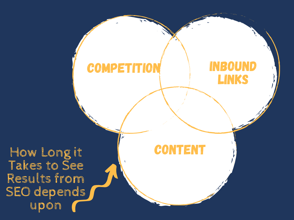 Factors effecting how long it takes to see results from SEO
