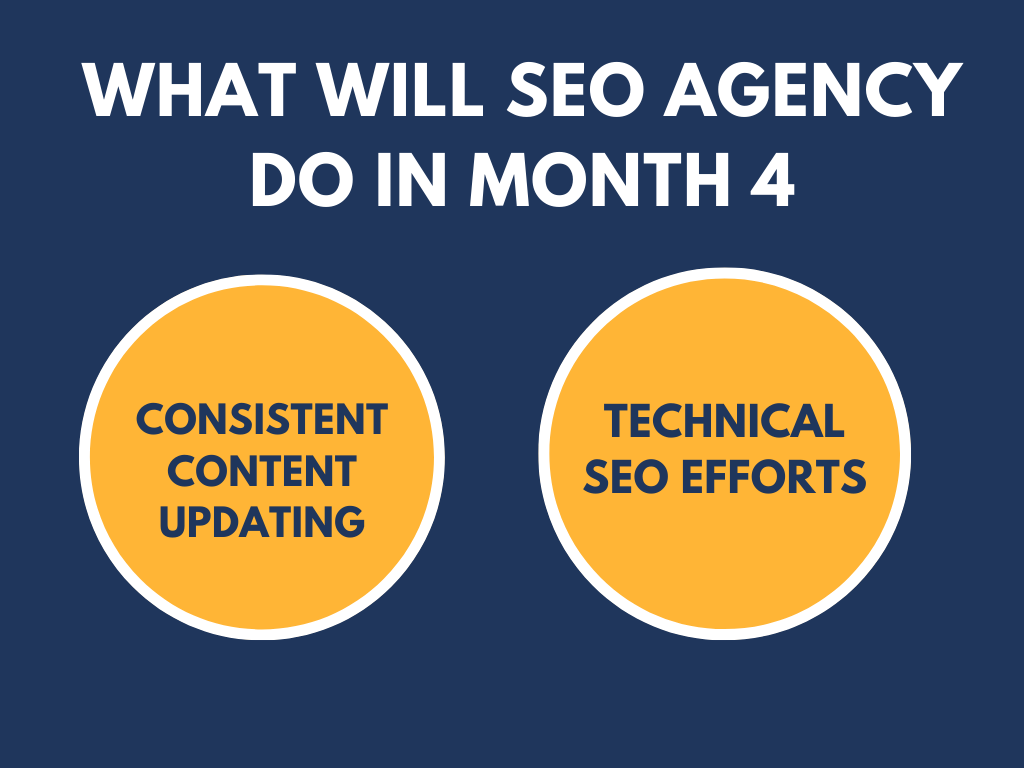 How Long Does It Take To See Results From SEO 4